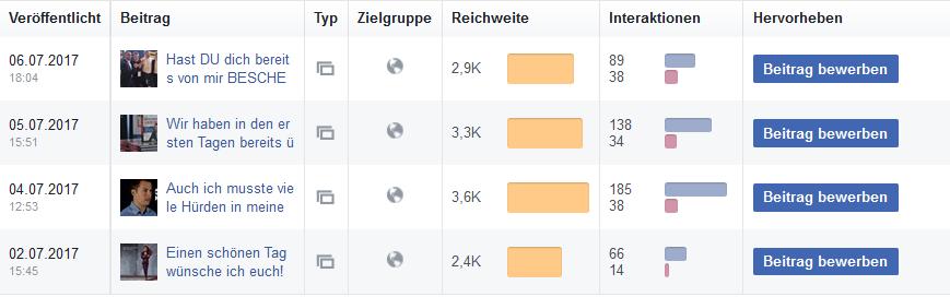 Aus Statistiken lernen und Posts verbessern, und damit die Facebook Reichweite erhöhen