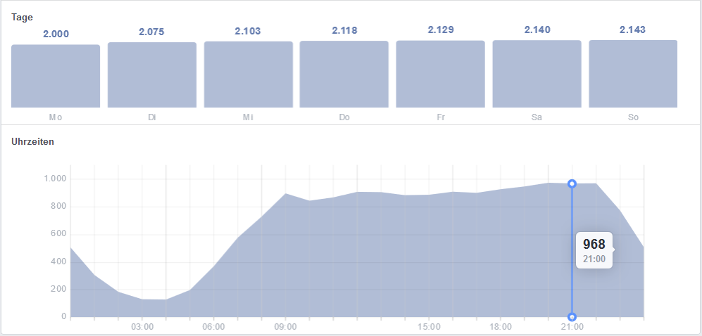 Facebook Reichweite erhöhen - Statistiken beachten