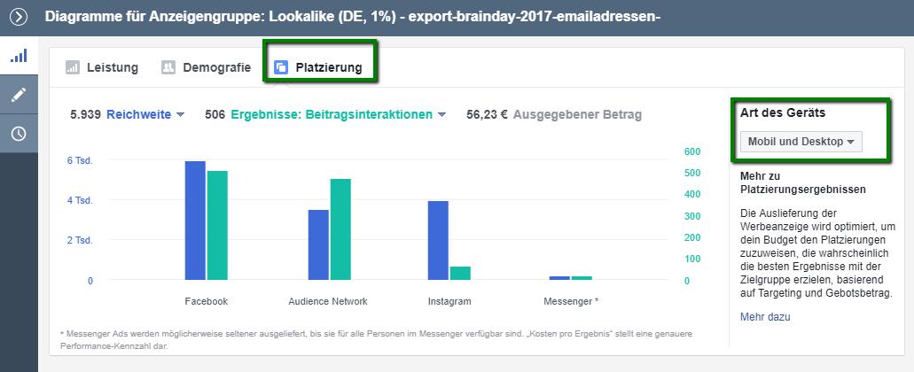 Facebook Platzierungen Statistiken und Performance